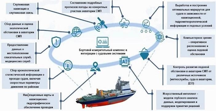 Концепт-дизайн комплекса цифровых сервисов для Севморпути