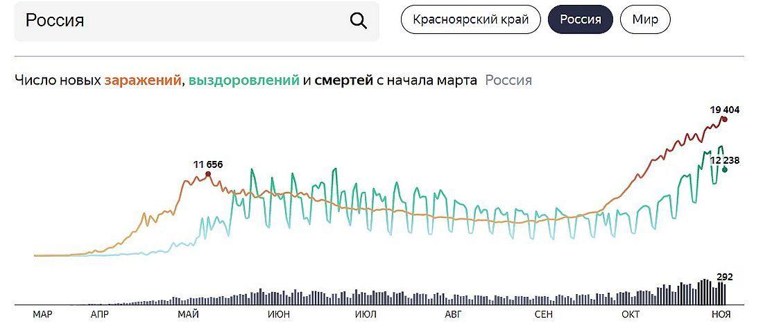 Данные Яндекс.Статистики на основании информации Роспотребнадзора